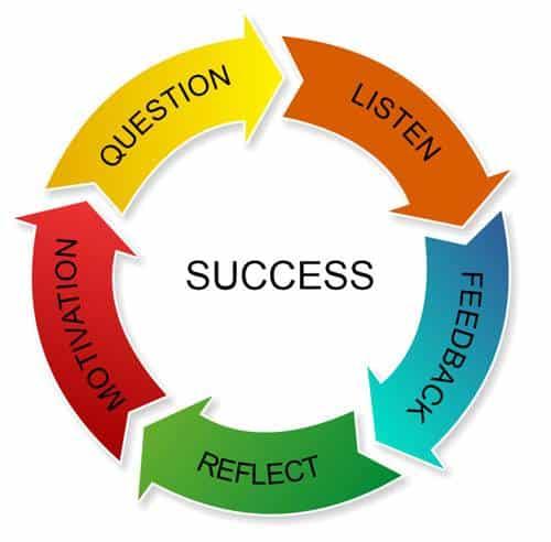 QUESTION LISTEN FEEDBACK REFLECT MOTIVATION SUCCESS
